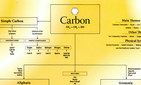 Chart of Carbon Remedies,